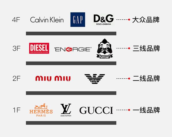 构建强大商业餐饮帝国,羲和张钧是这样理解品牌商业价值的!
